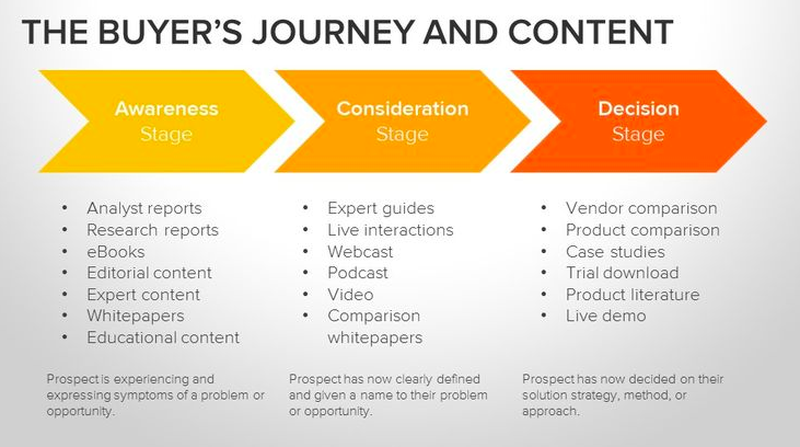 Why Your Content Needs to Be Aligned With Your Buyers' Journey