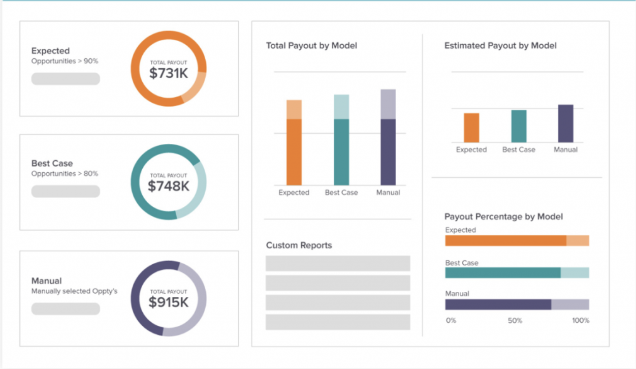Xactly Sales Performance Management Dashboard