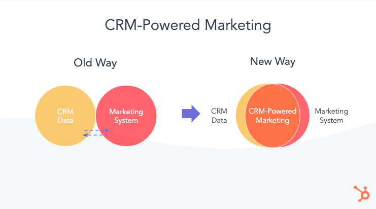 A chart showing separate CRM Data and Marketing to the new way of overlapping the two with CRM-Powered Marketing