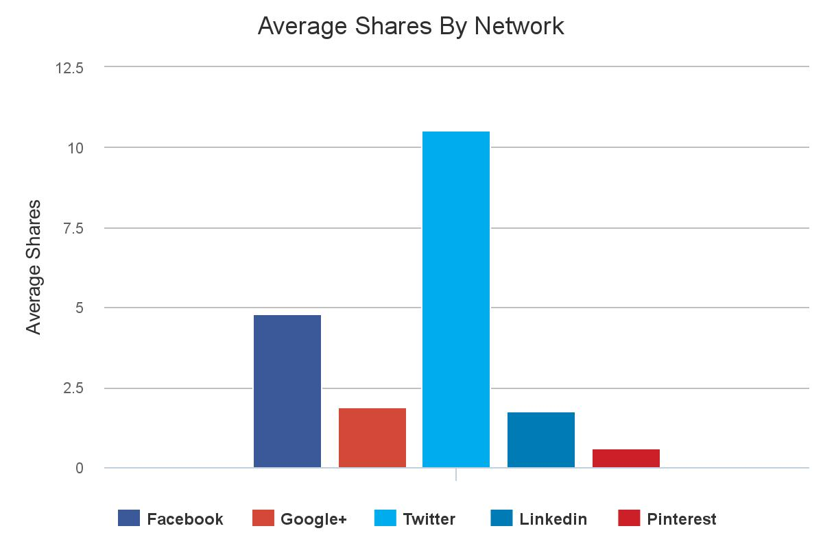 Shares_By_Network.jpg
