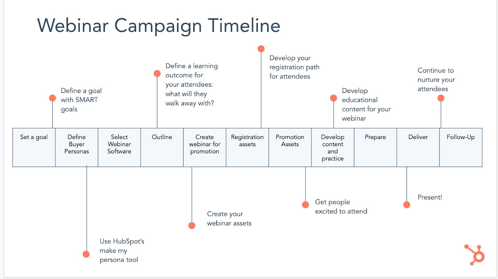 webinar campaign timeline