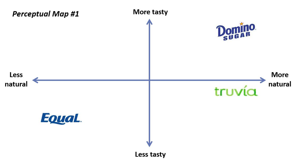 perceptual brand map with tastiness on y-axis and natural on x-axis. Shows the equal brand as less natural and less tasty, domino sugar brand as more tasty and more natural, and truvia as somewhat tasty and more natural.