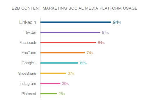 content marketing social media platform usage