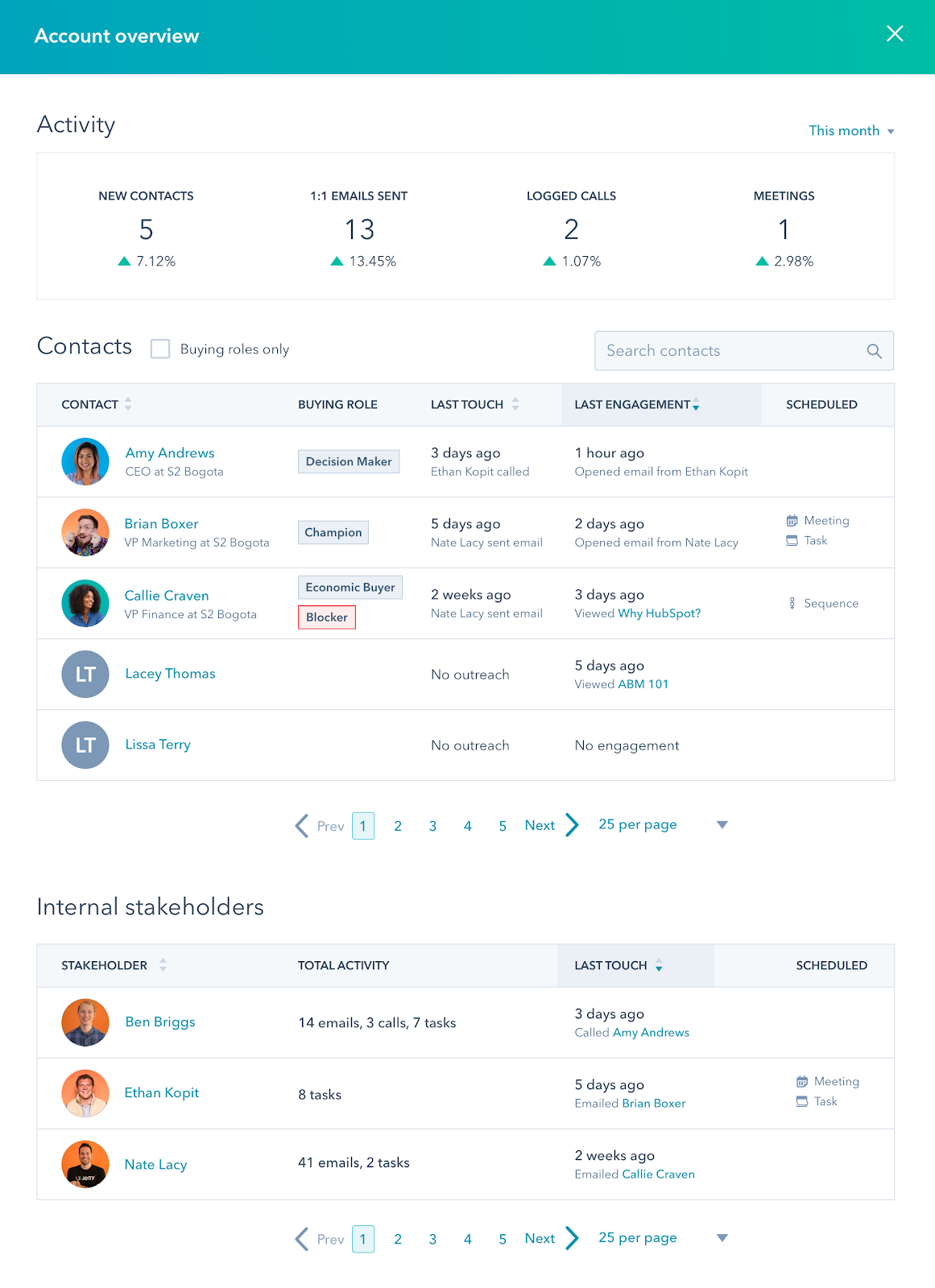 Screenshot of the Account overview page with metrics and information about buying role, last touch, last engagement, and any scheduled tasks.