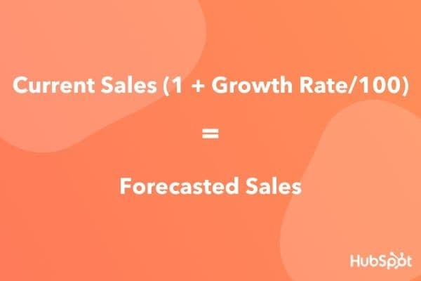 Forecasted sales equation for percent of sales method