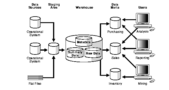 data-warehouse-data-mart