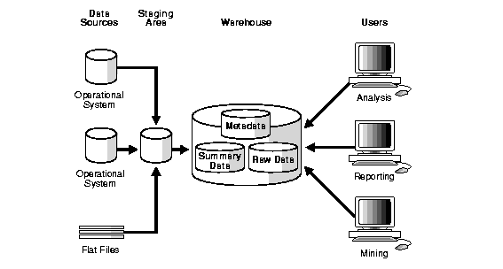 Data-warehouse-staging