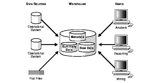 Data-Warehouse-Basic