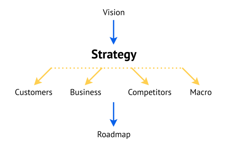Product-Strategy-Roadmap