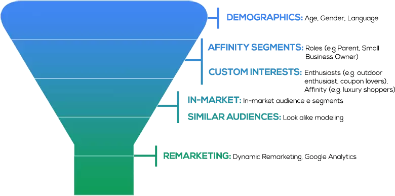 options in google display network: demographics, affinity segments, custom interests, in-market, similar audiences, remarketing