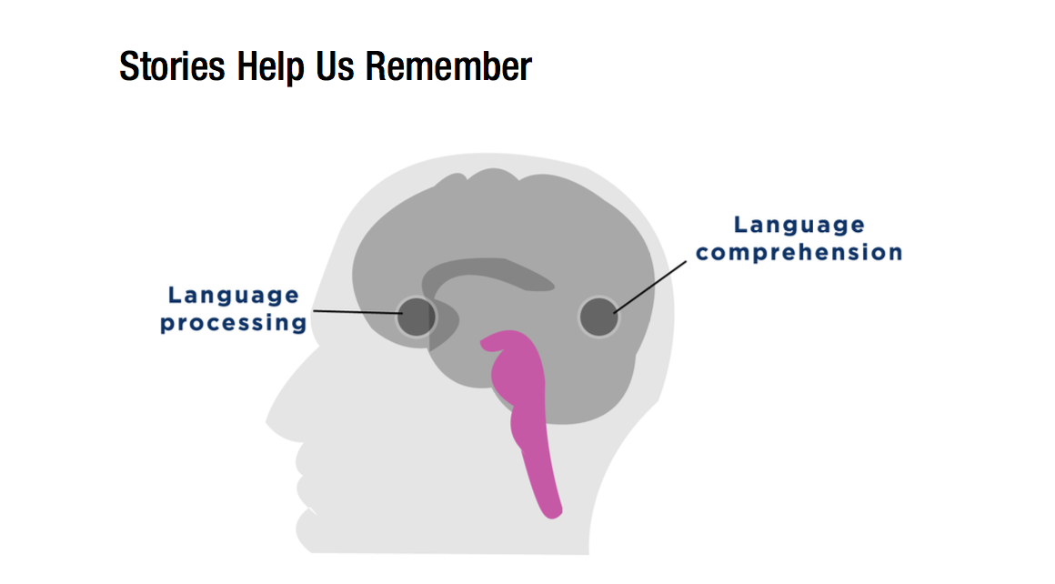 The Strange Thing That Happens In Your Brain When You Hear a