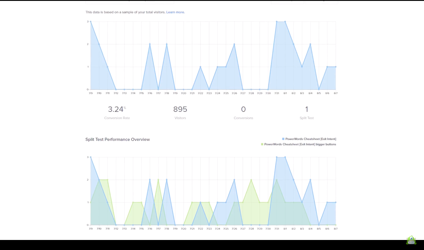 social media testing tool Optinmonster A/B test results example