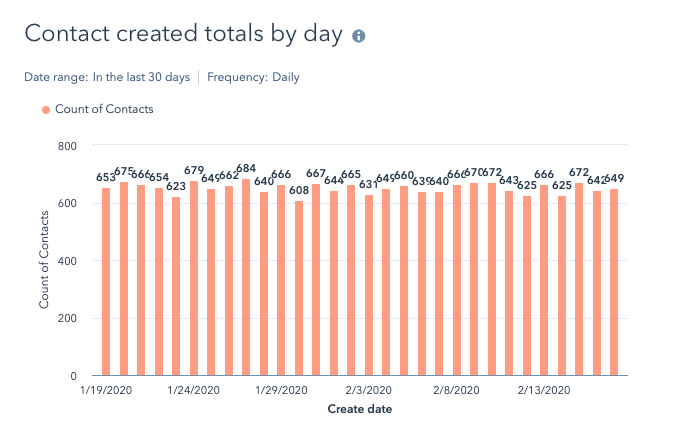 "Bar graph showing the ""Contact created totals by day"" for the last 30 days"