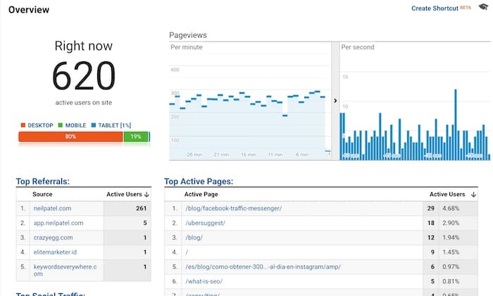 website activity Google analytics