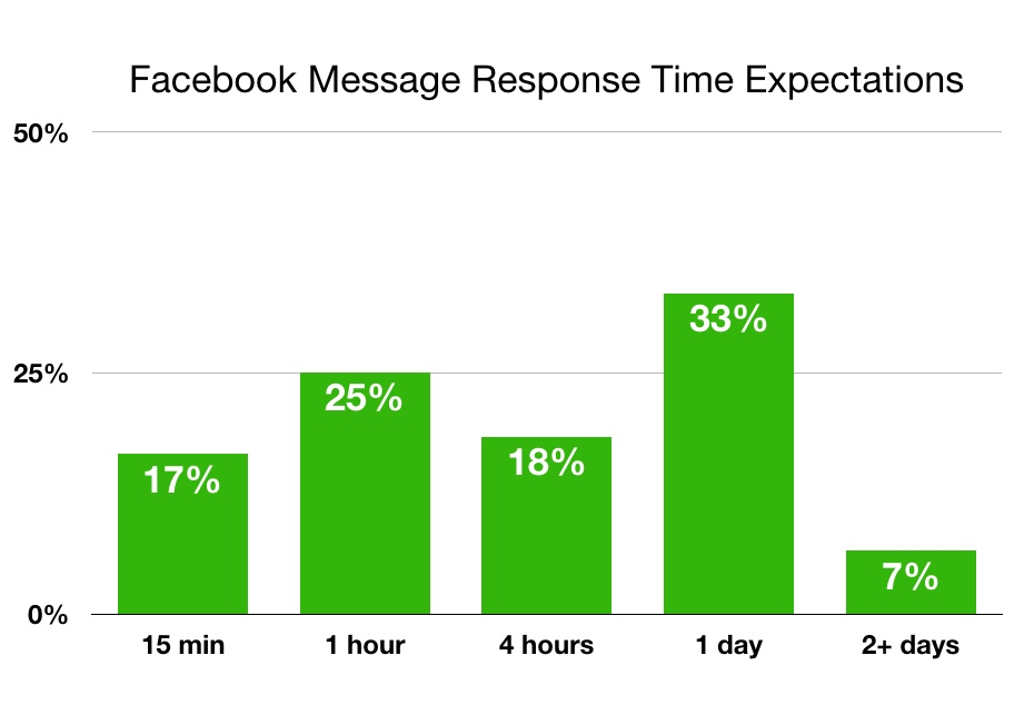 Facebook Response Times