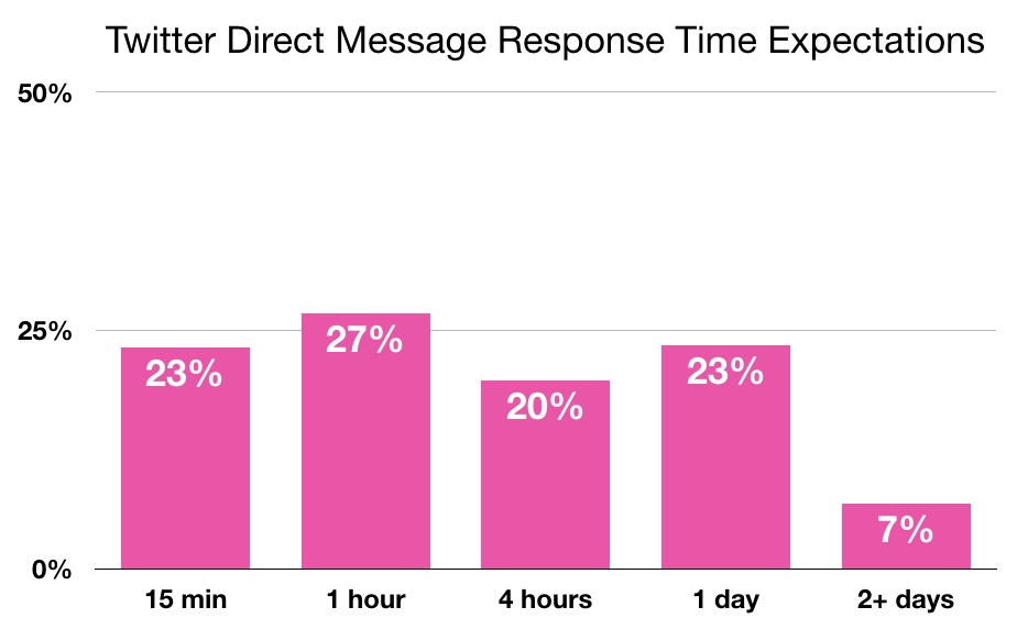 Twitter Response Times