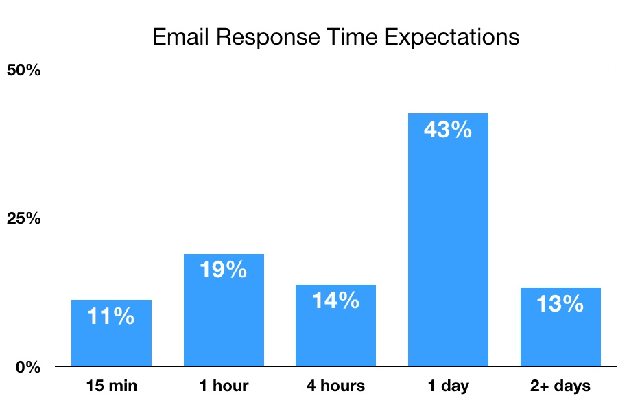 Email Response Times