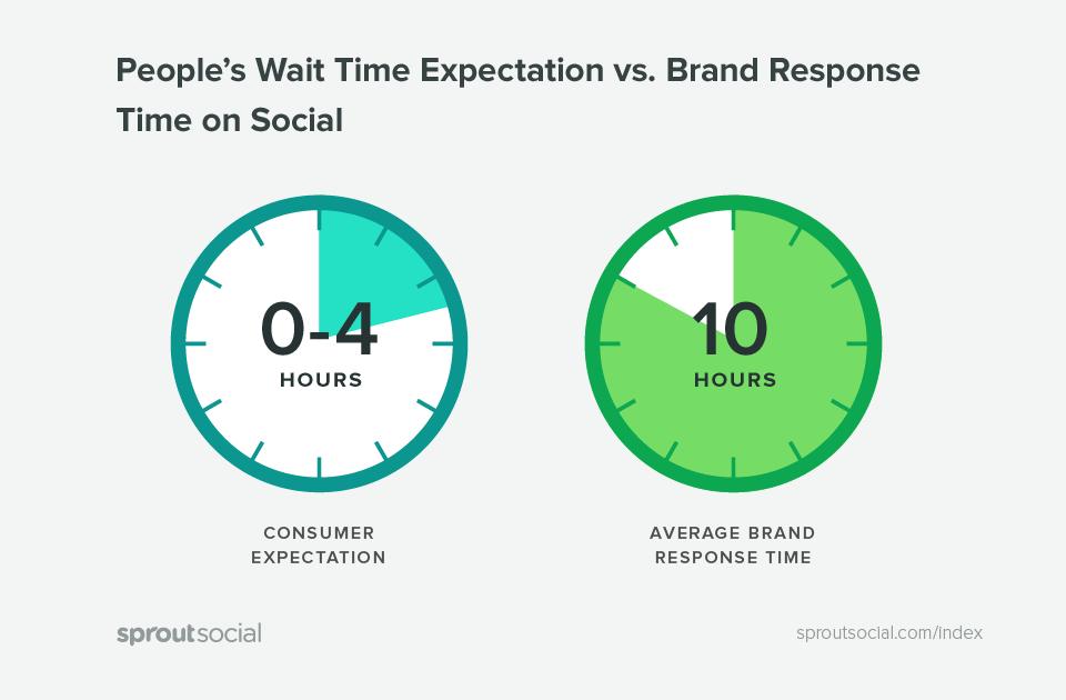 Social media response times