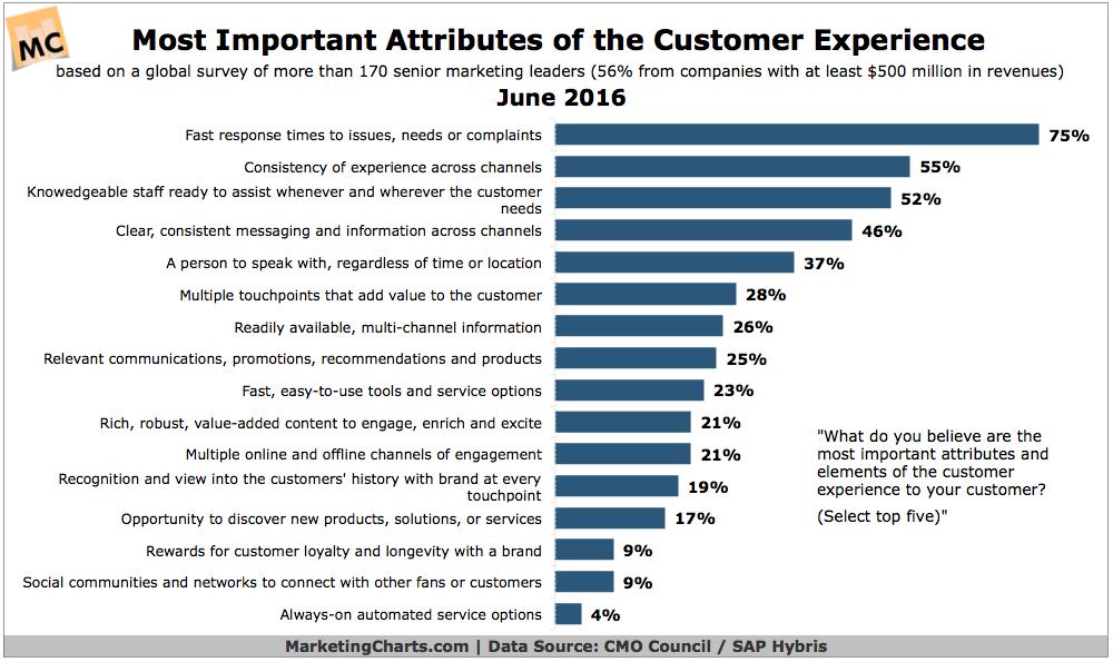 Customer Experience Factors