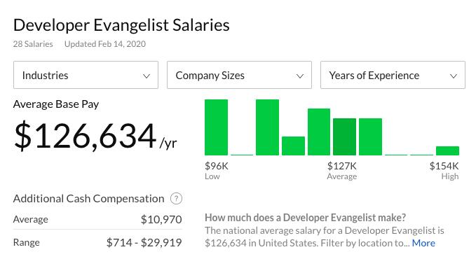 Developer Evangelist Salary Breakdown from Glassdoor