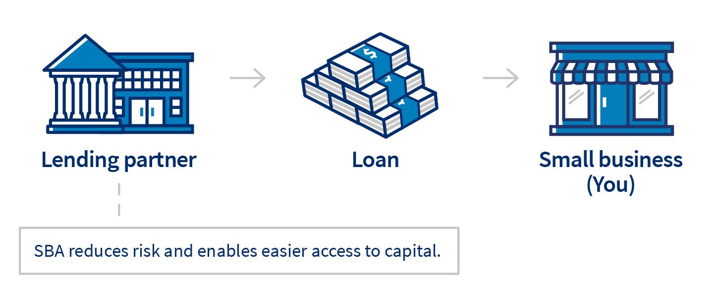 SBA贷款的运作方式