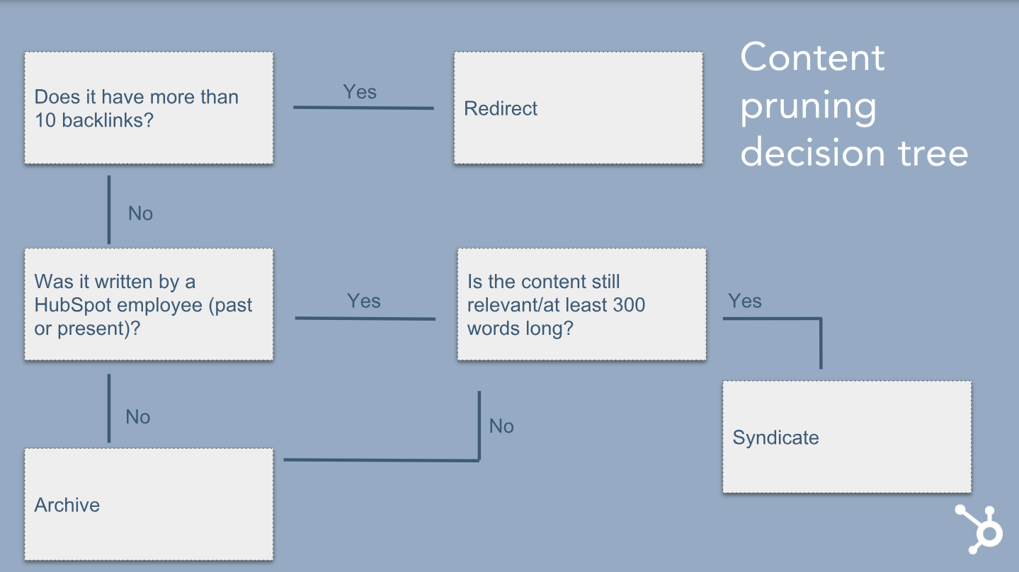 Why We Removed 3,000 Pieces of Outdated Content From the HubSpot Blog 15