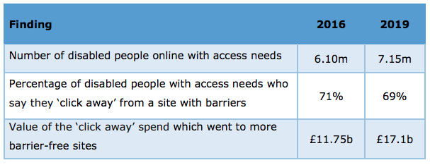 Web-accessibility-stats