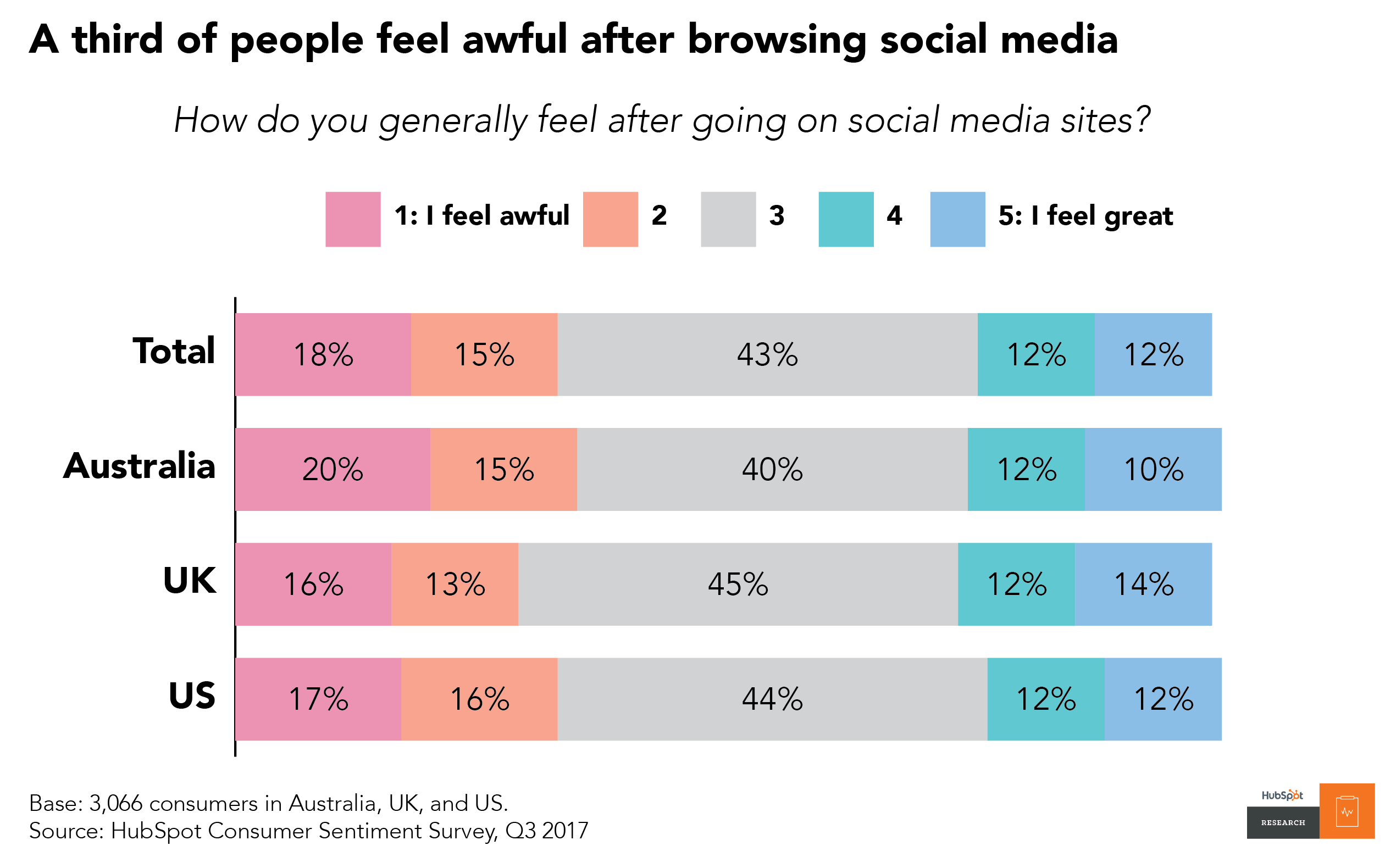 Which Social Media Network Makes Us Feel the Worst? [New Data] Consumer 20data 20Q4 2017 02