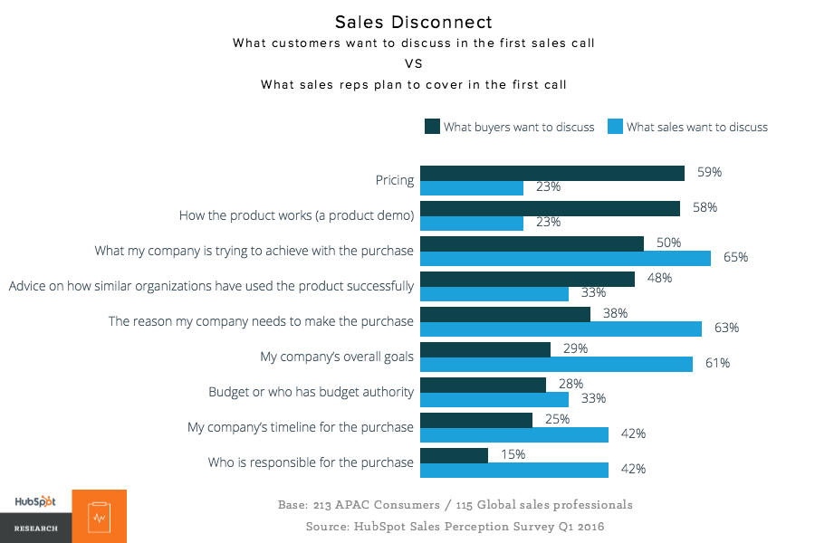 Asia Pacific Buyers Have Spoken: Sales Needs to Evolve [New Data]