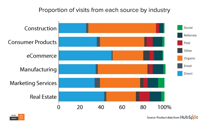 Average Traffic Sources For Websites: Benchmarks From 15K HubSpot Customers