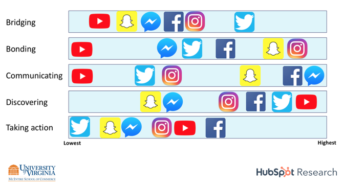 How Consumers Want to Engage with Brands on Social Media: A Framework