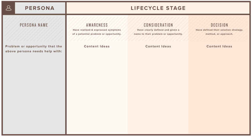 buyers journey content map.png