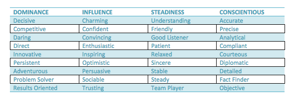 disc-behavior-descriptions