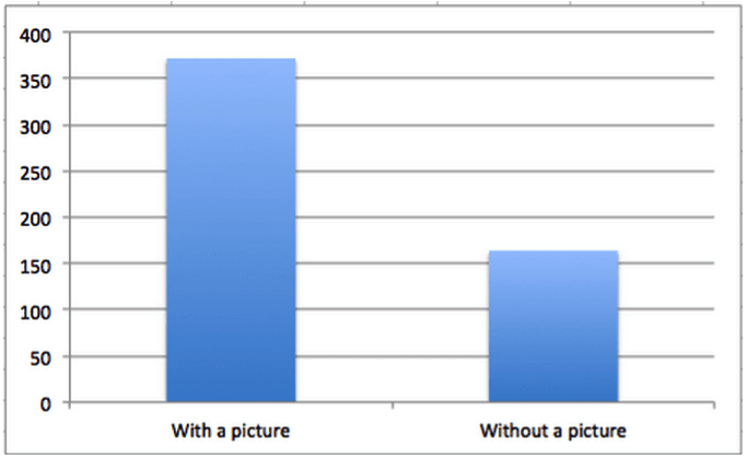 Bar graph comparing engagement of Facebook posts with a picture vs. Facebook posts without a picture