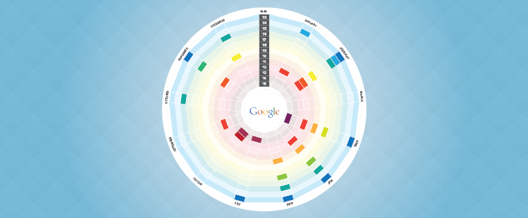 A Visual History of Google Algorithm Updates [Infographic]