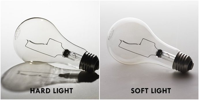 Side-by-side comparison of lightbulbs with shadow from hard light and soft light