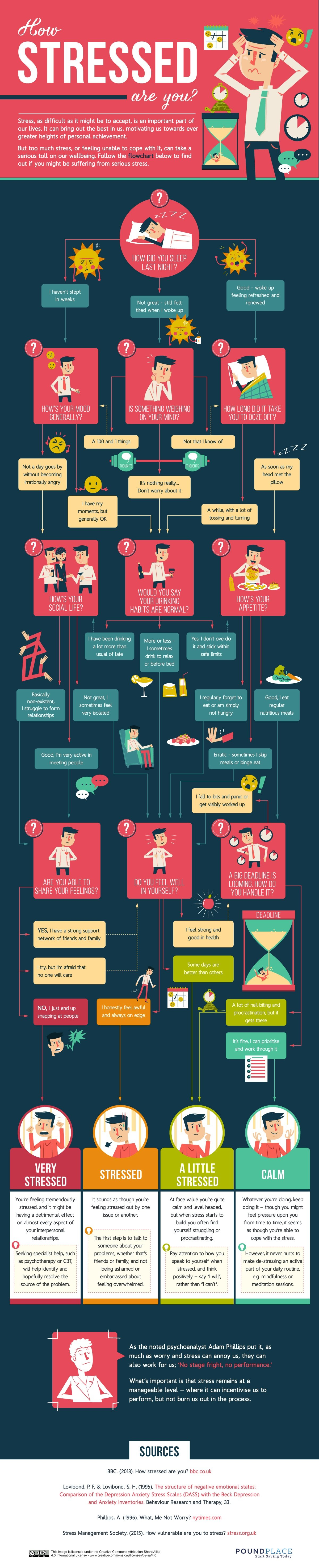 How Stressed Are You Right Now Flowchart
