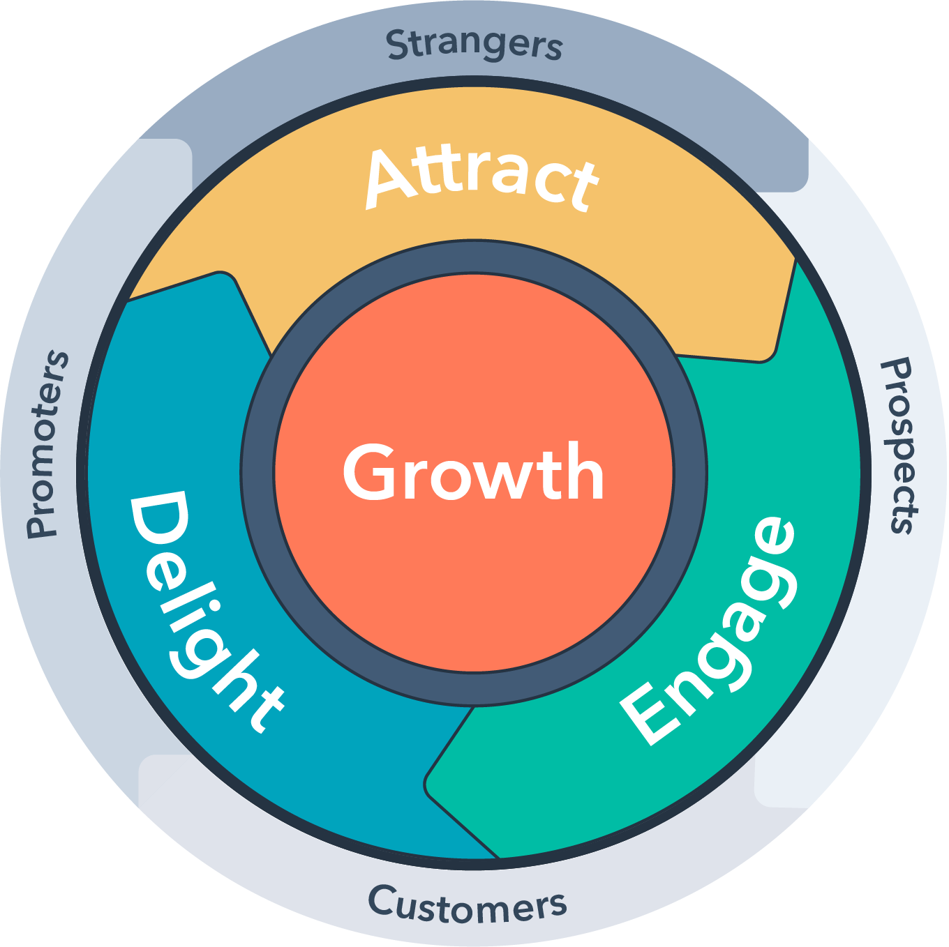 A flywheel graphic with customers in the center circle and attract, engage, and delight in the outer ring