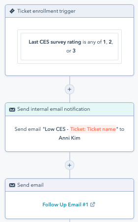 Screenshot of a workflow in Service Hub with an enrollment trigger based on the last CES survey rating and actions to send notifications and follow-up emails.