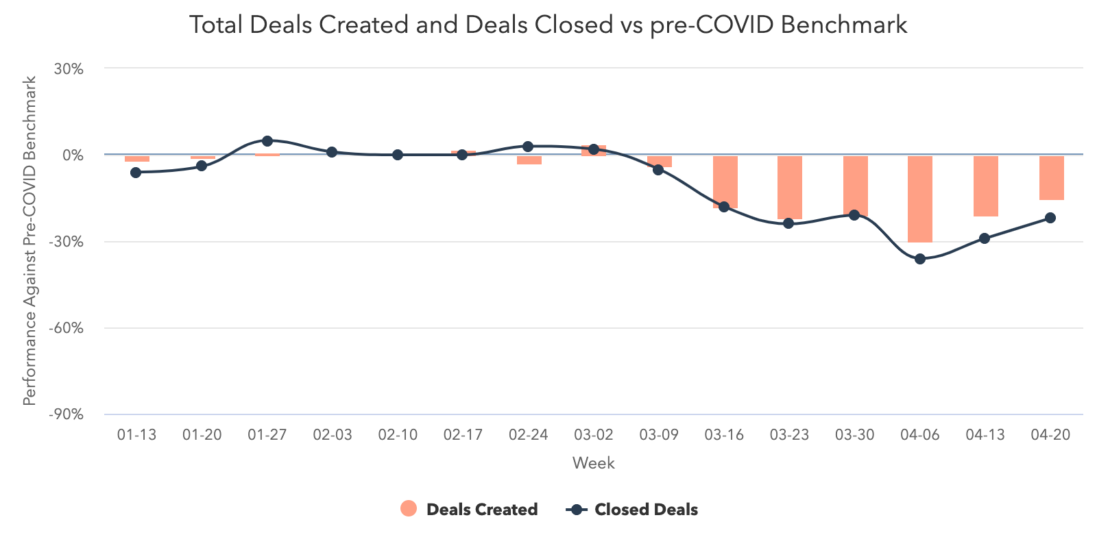 Deals-Created-vs-Deals-Closed