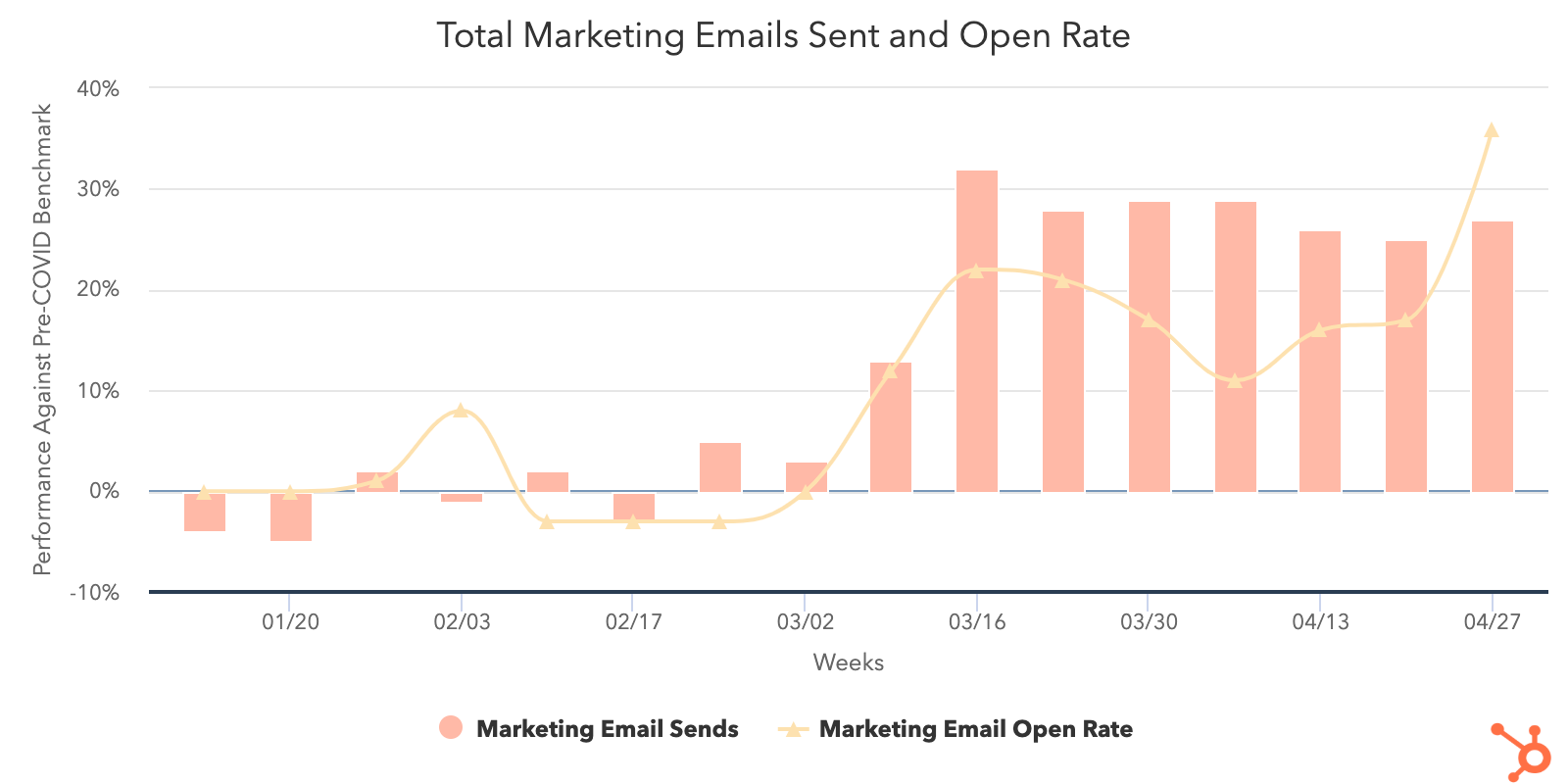 Marketing-Email-Send-vs-Open-rate