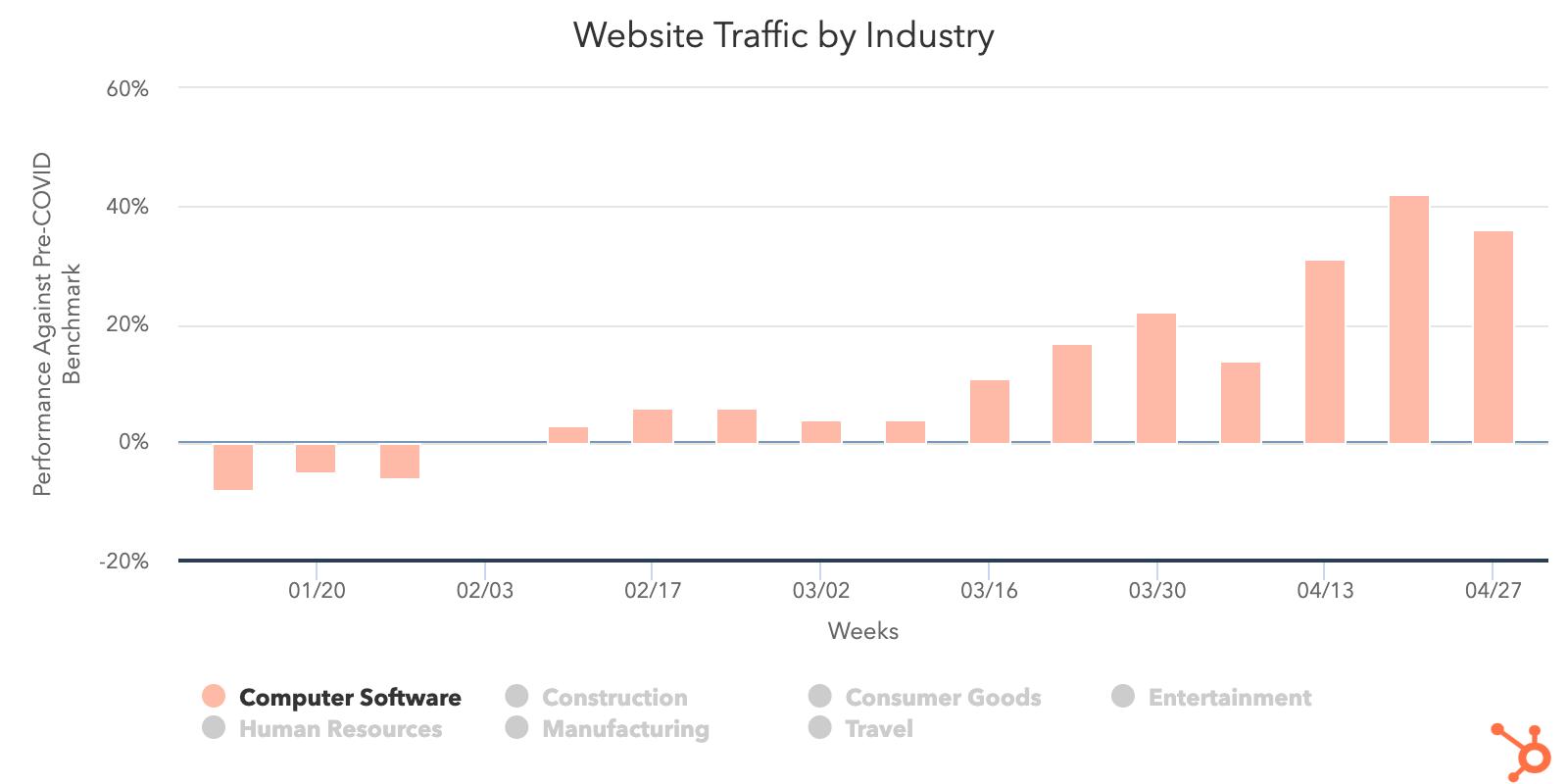 Computer-software-web-traffic