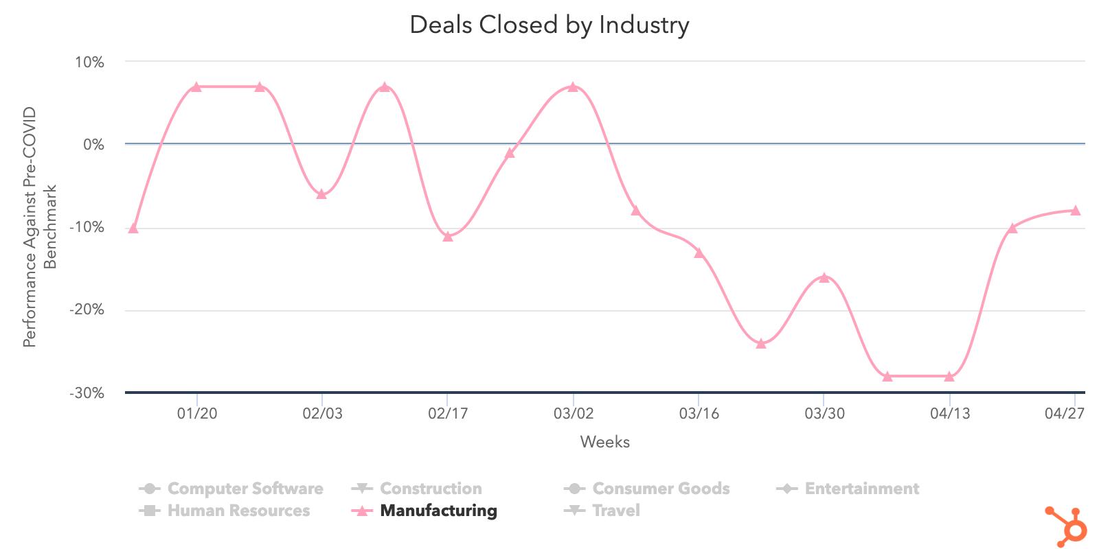 Manufacturing-deals-closed
