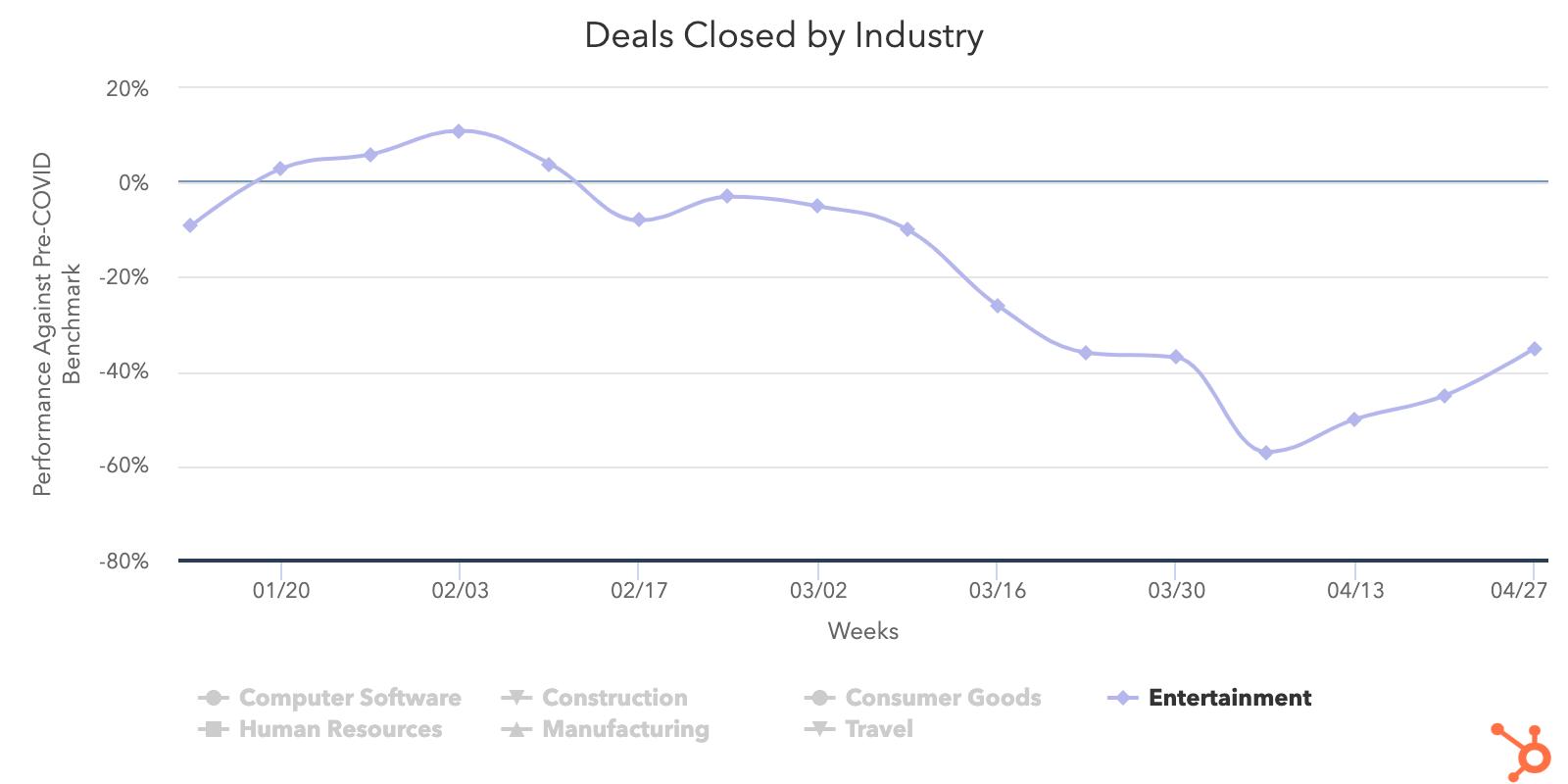 Entertainment-deals-closed