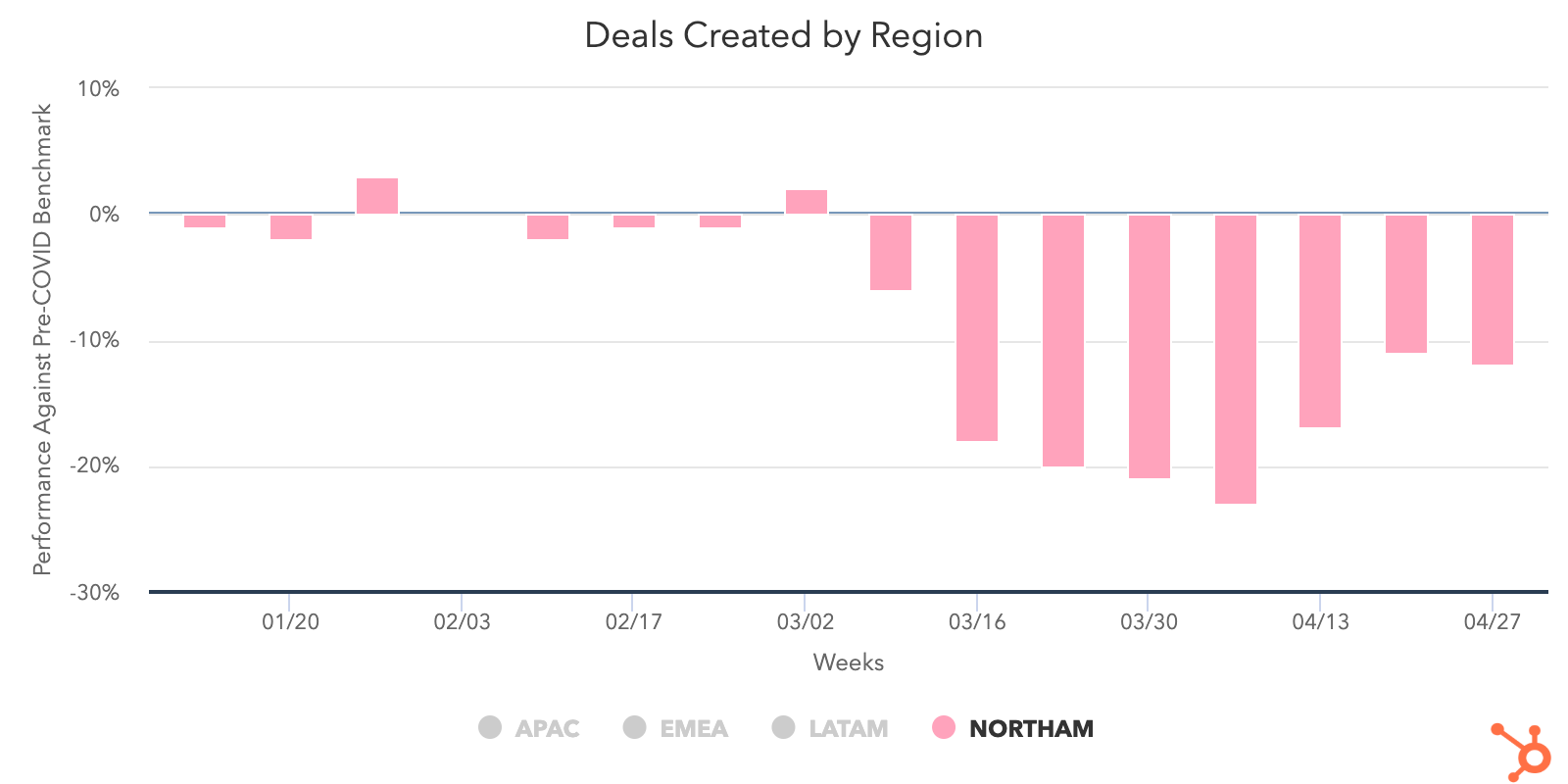 Deal Created Region