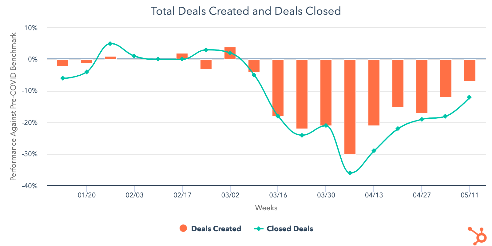 total-deals-created-closed