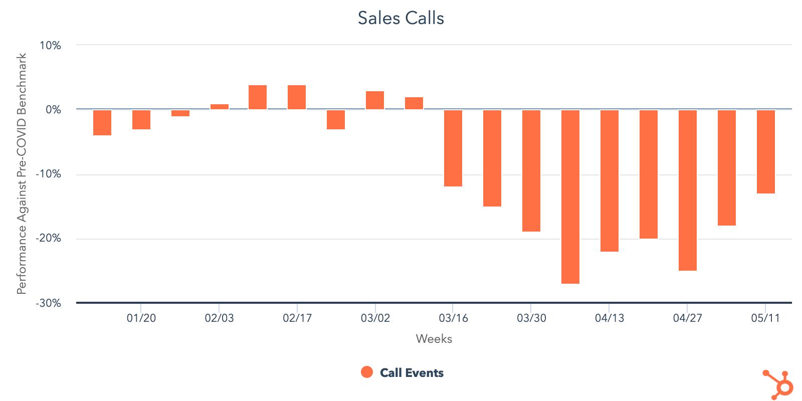 total-sales-calls