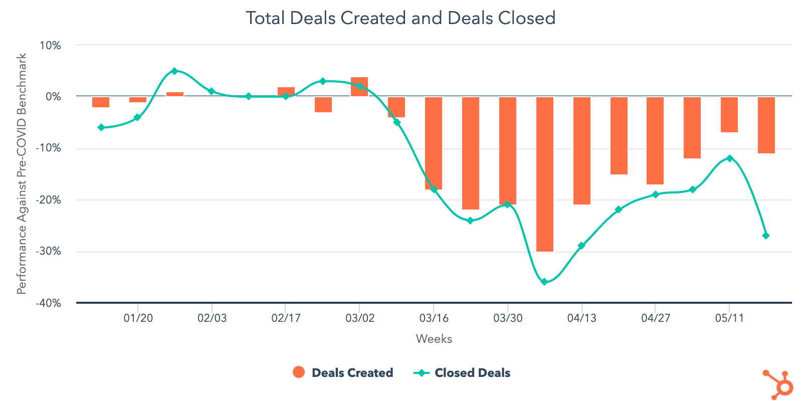 New Deals Created Closed