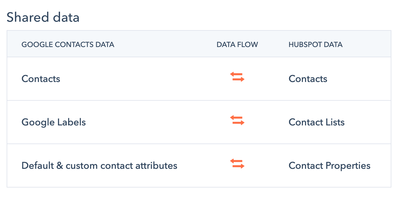 Import Google Contacts to Phone with HubSpot