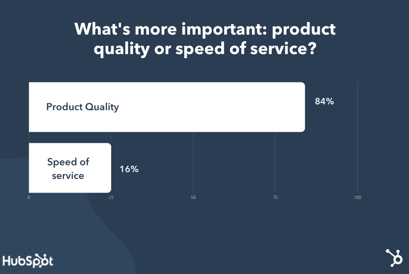 product-quality-vs-speed-of-service